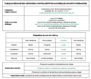 Tableau_MethodesContraceptives_Naturelles